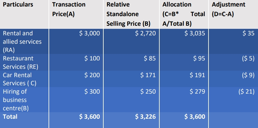 allocation of transaction price