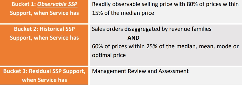 determining standalone selling prices