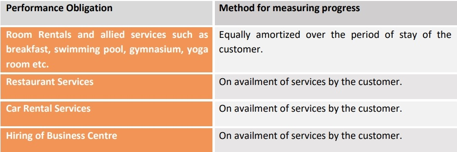 method for measuring progress