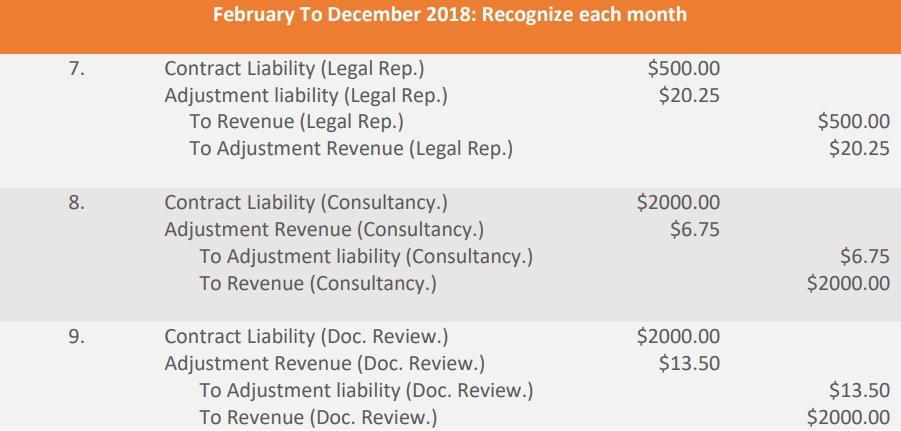 accounting entries feb to dec 2018