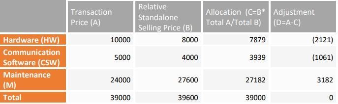 allocation of transaction price