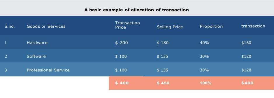 basic example of allocation of transaction