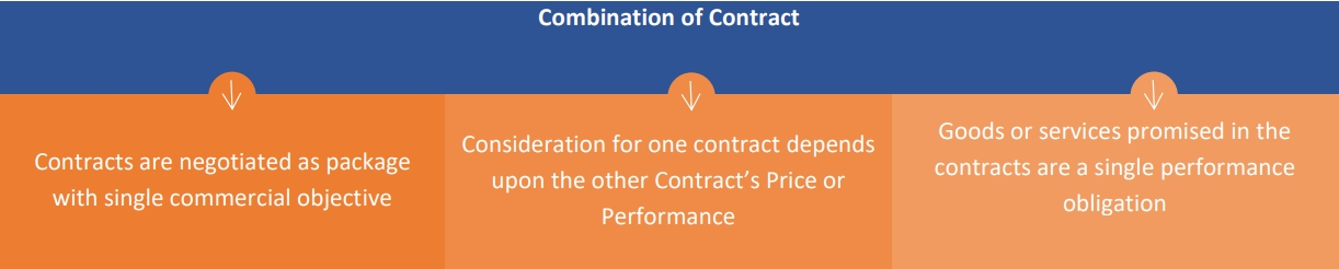 combination of contracts