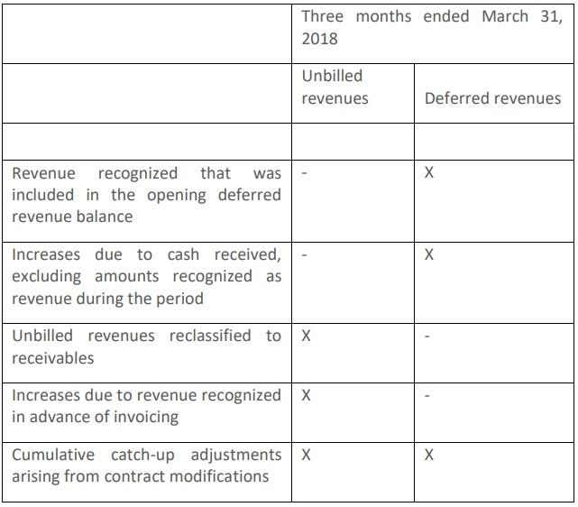 contract balances 2