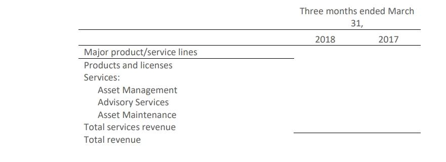 disaggrgation of revenue 1