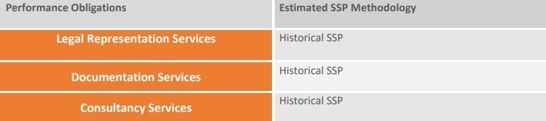 estimated ssp methodology
