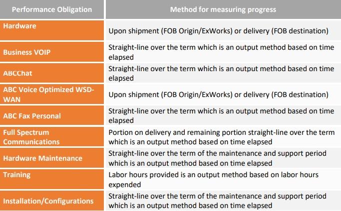 method for measuring progress