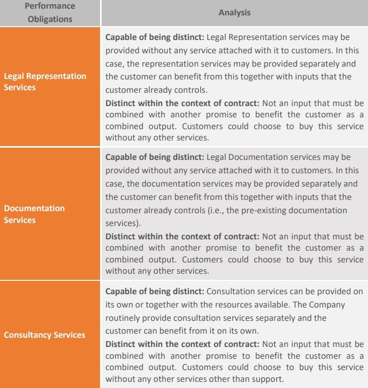 performance obligation analysis