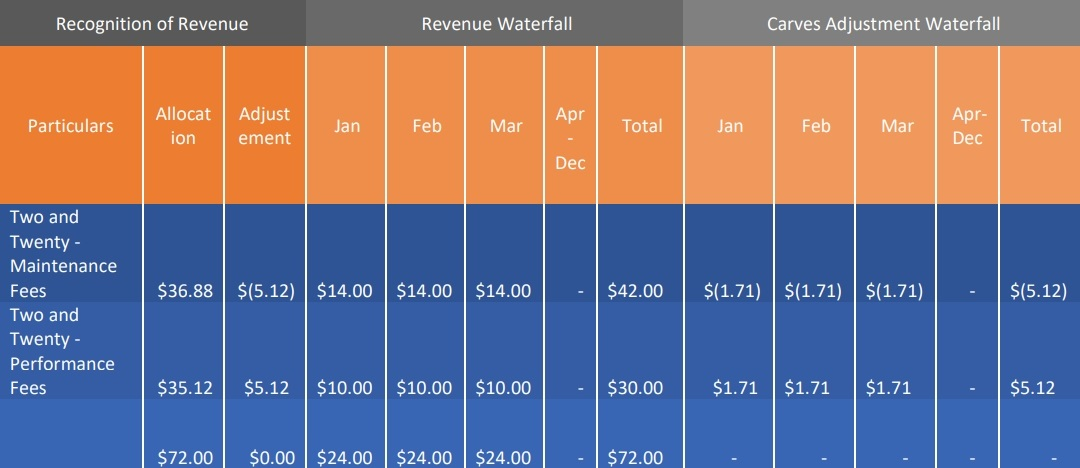 reinstatement of revenue for variable consideration