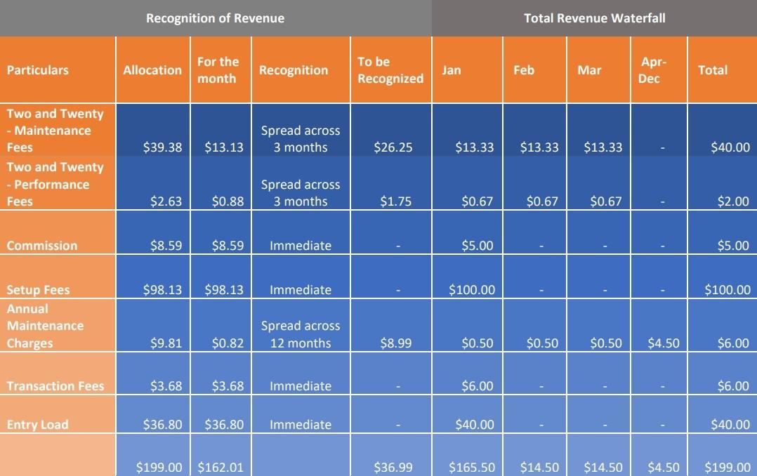 total revenue waterfall