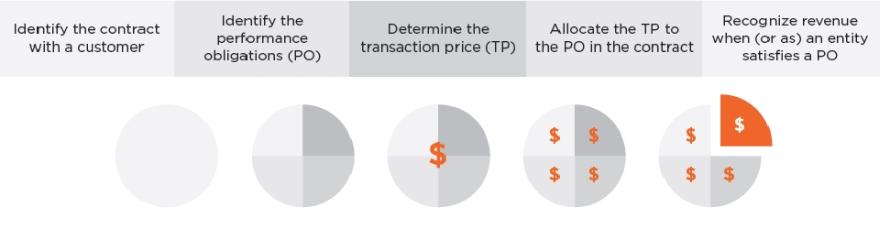 5 step model for revenue recognition