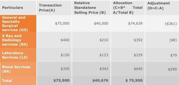allocation of transaction price asc 606 healthcare