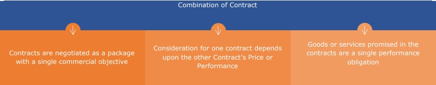 combination of contracts asc 606 healthcare