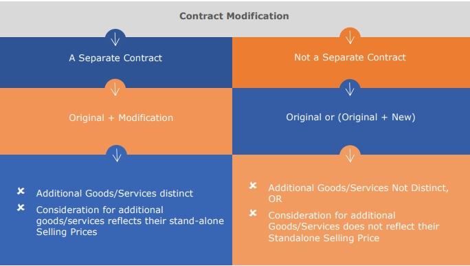 contract modification asc 606 healthcare