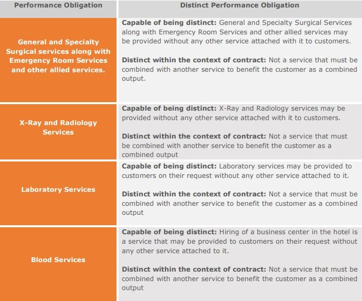distinct performance obligation asc 606 healthcare