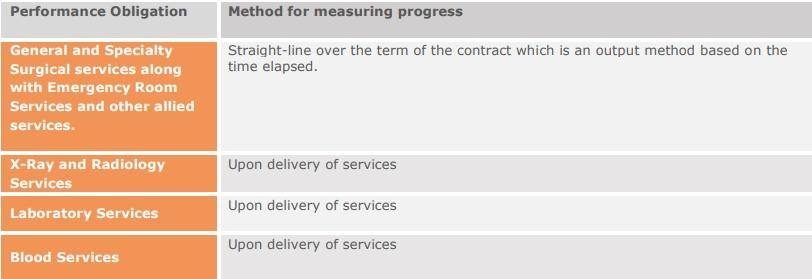 method for measuring progress asc 606 healthcare