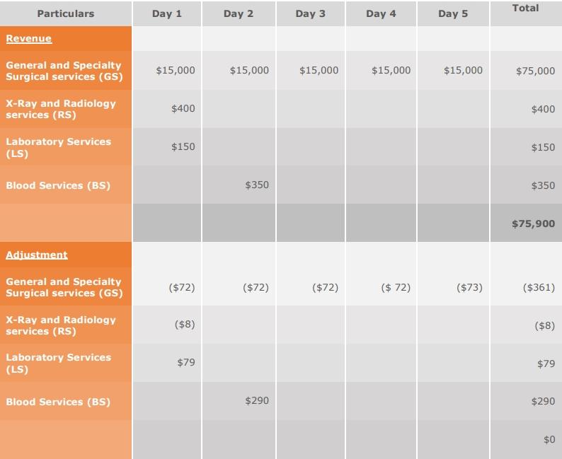 recognition of revenue asc 606 healthcare