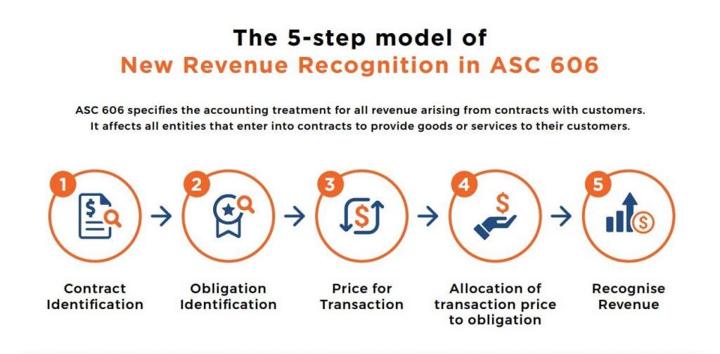 asc-606-5-step-model-1024x504