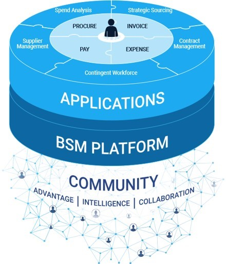 applications bsm platform community