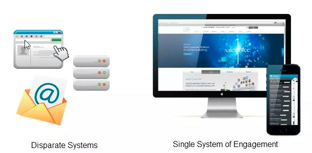 salesforce crm platform