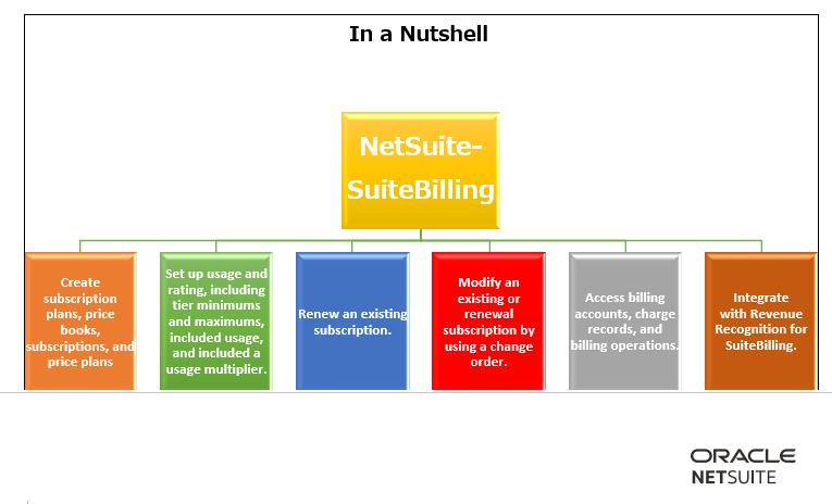 suitebilling in a nutshell