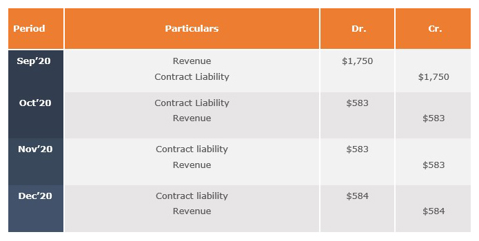 group discount accounting impact after contract reduction