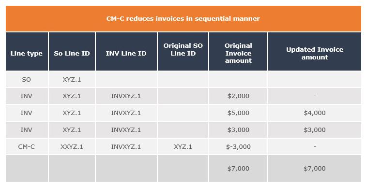group discount cm-c reduces invoices