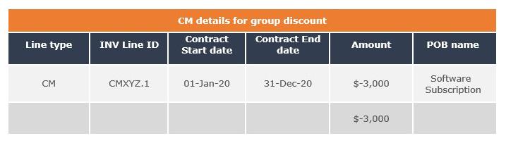 group discount cm details