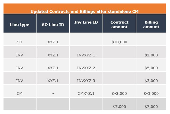 group discounted updated contracts