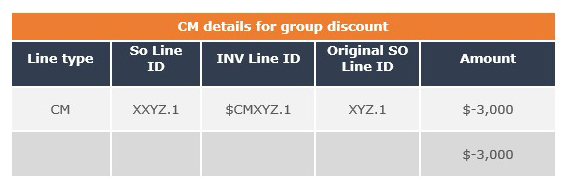 group discounts cm passed for $3000