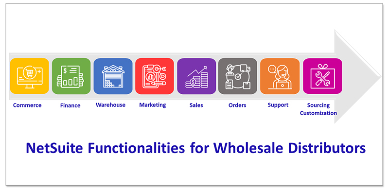 netsuite functionalities for wholesale distributors blog